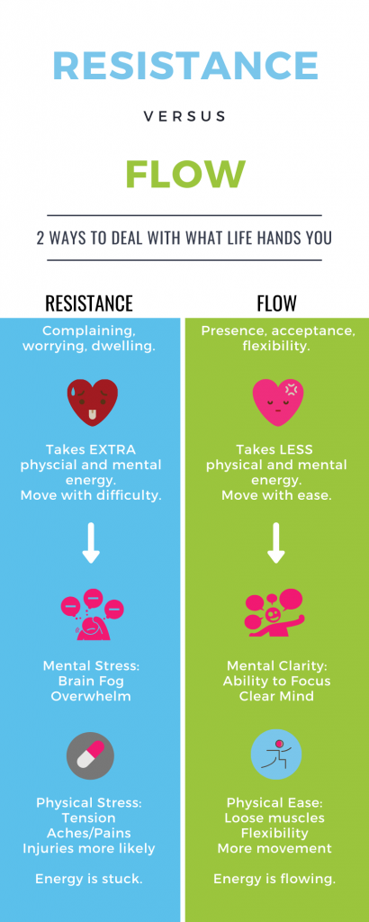 Resistance vs. Flow infographic
